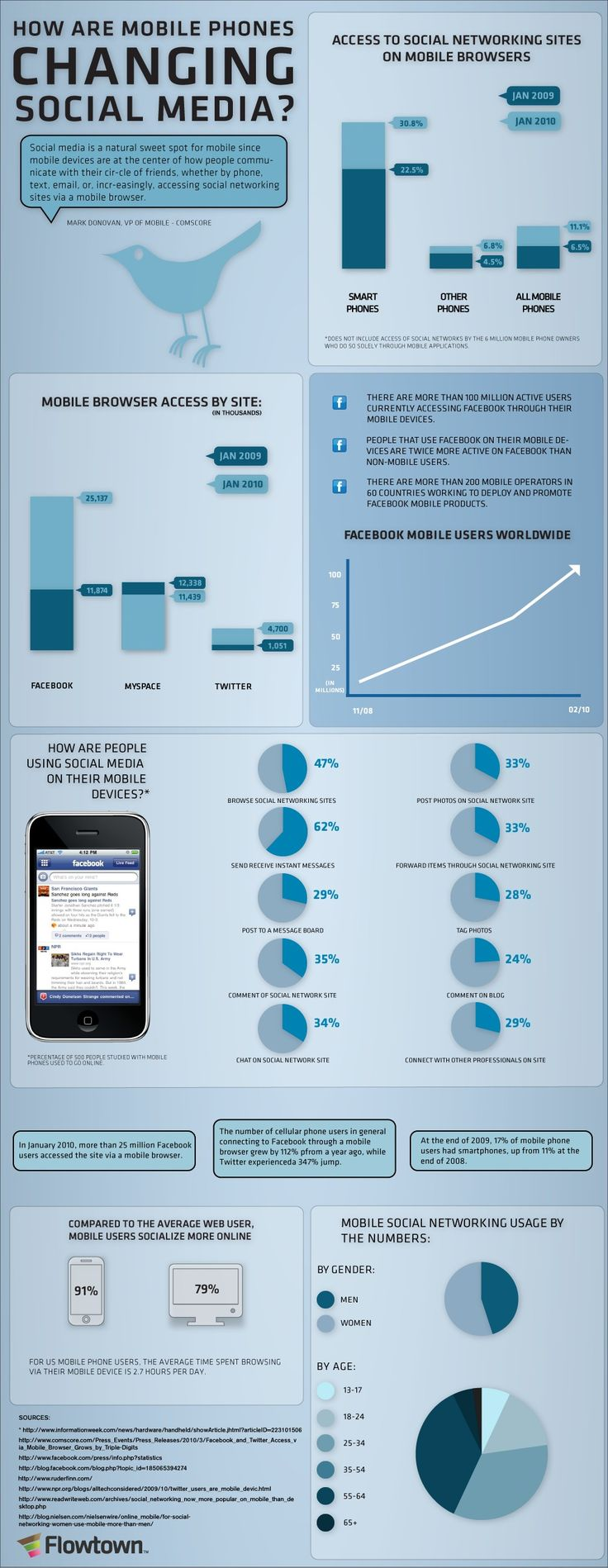 Social networking on mobile phones