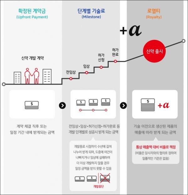 ▲기술수출 계약금·계약금·로열티 개념(자료: 한미약품 홈페이지)