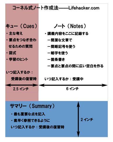 コーネル式ノートの使い方ks_lifehacker_note.jpg