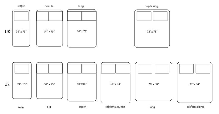 Diagram Showing Different Bed Sizes For Quilts From