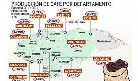 HONDURAS:EXPORTACIÓN DE CAFÉ SUMA 6.1 MILLONES DE QUINTALES (13 08:36:05 de julio del 2012) - 100% NOTICIAS