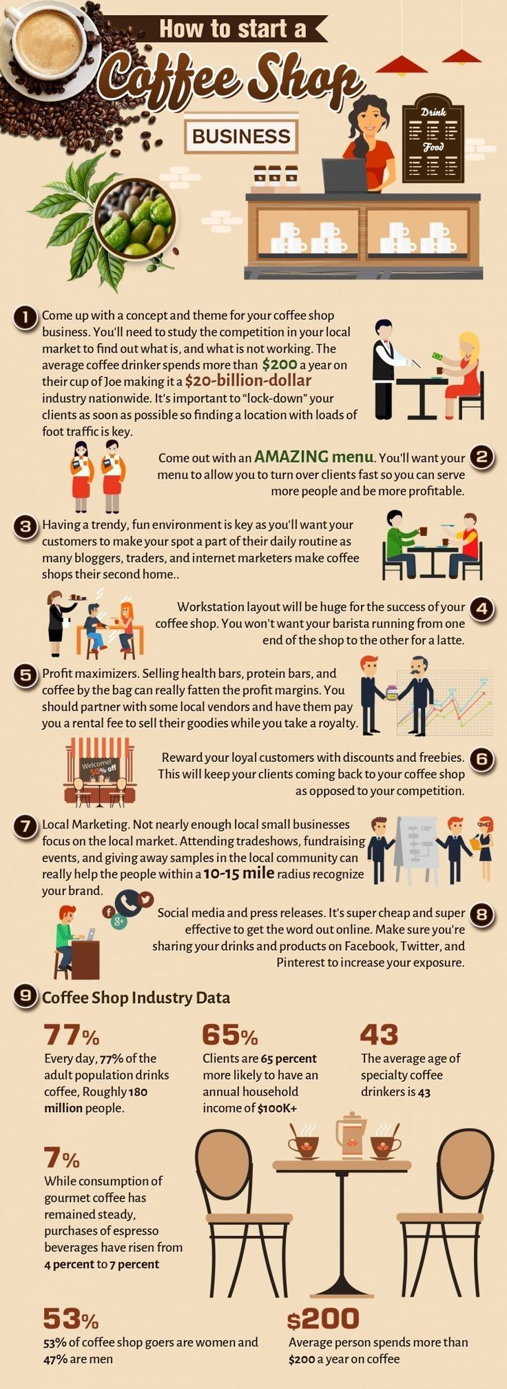 how to start a coffee shop business infographic