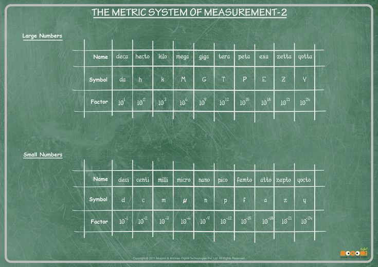 Easy Ways for Children to Learn the Metric System | Synonym