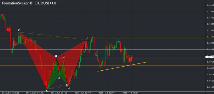 """Greece situation is already reflected in the price of EURUSD... until Sunday?... http://www.fxentourage.com/2015/07/greece-is-alredy-reflected-in-price-of.html """"...market doesn't even know yet if Grexit is positive or negative for EUR..."""" #EURUSD #FOREX"""