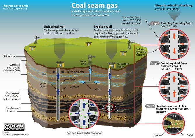 Three myths the coal seam gas industry wants you tobelieve