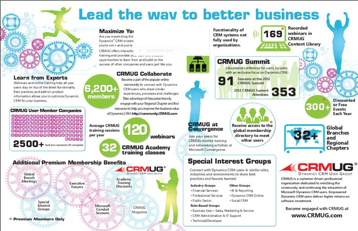 """""""Lead the Way To Better Business..."""" Join and get the most out of your #MSDynCRM system! #CRMUG #Infographic #Business #Bizitalk"""
