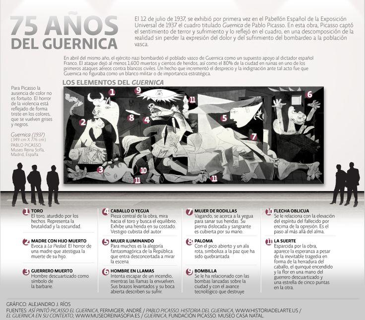 75 años del Guernica