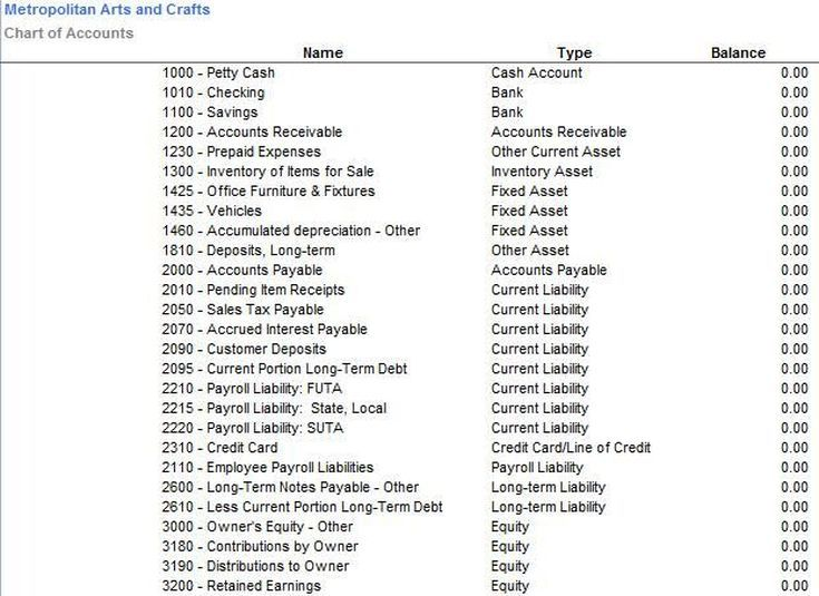 Sample Chart of Accounts: Chart of Accounts - Balance Sheet Accounts