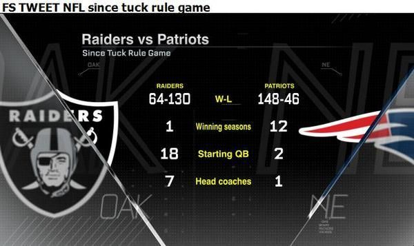 Raiders vs #Patriots - Since Tuck Rule Game via @MassholeSports & @ESPNStatsInfo