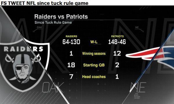 Raiders vs #Patriots - Since Tuck Rule Game via @MassholeSports & @ESPNStatsInfo