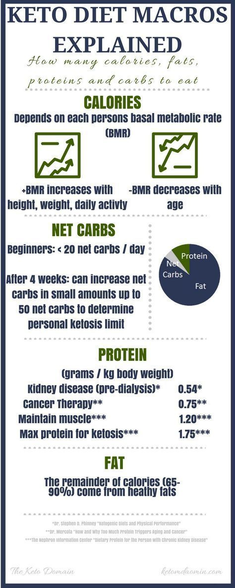 want to know how to calculate your fat carbs and protein this simple infographic will help you out keto diet keto macros ketoge