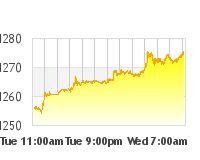 Gold Price Chart | By Day, Week, Month, Year | Goldline