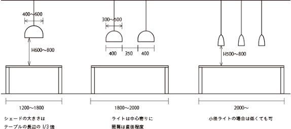 「ダイニングテーブル 必要な広さ」の画像検索結果