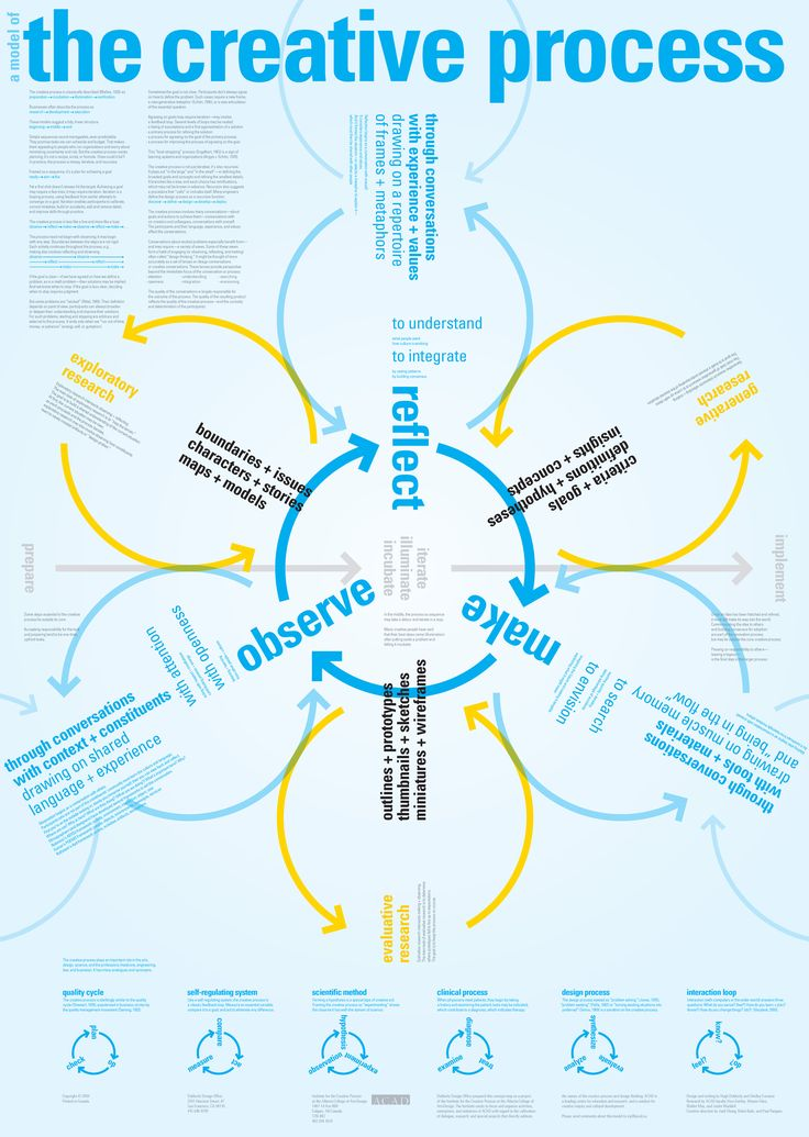 best creativity images creativity creative a model of the creative process creativity