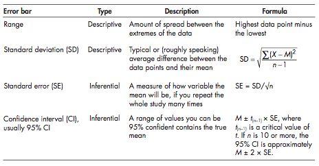 Standard Error vs Standard Deviation