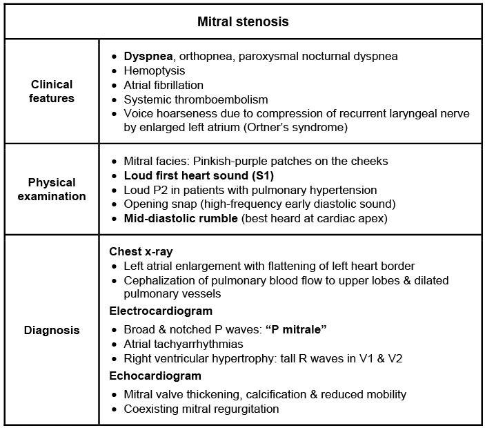 Congestive Heart Failure: The Essence of Heart Failure