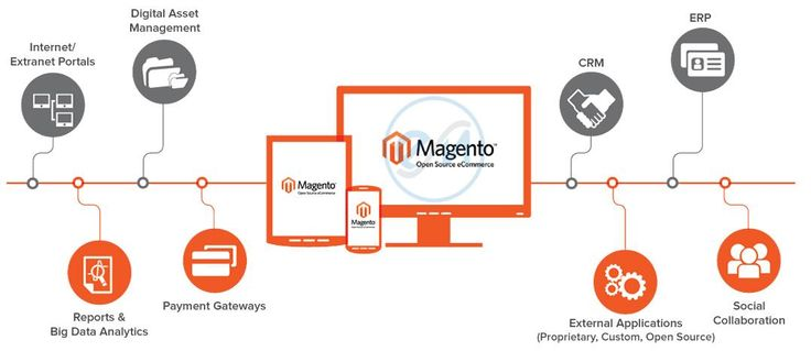 Magento provides an array of flexible features and thousands of extensions which can be customized for your perfect e-commerce needs. We develop Magento stores using exacting best practice development techniques, making sure that your Online Retail Store is easily upgradable, extendable and free from errors. Our Magento Development Processes, Advanced, Intelligent and Powerful eCommerce Platform. Stay in touch or visit.