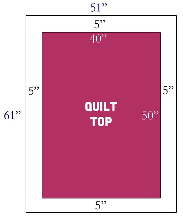 How many yards do I need? :Borders - The Cutting Table Quilt Blog - A Blog for Quilters by Quilters