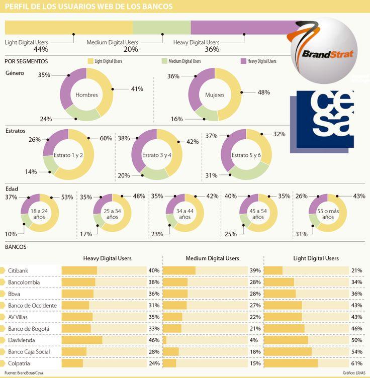 Web de los bancos es más visitada por adultos