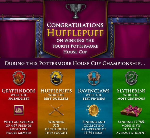 Pottermore Insider Congratulations Hufflepuff On Winning