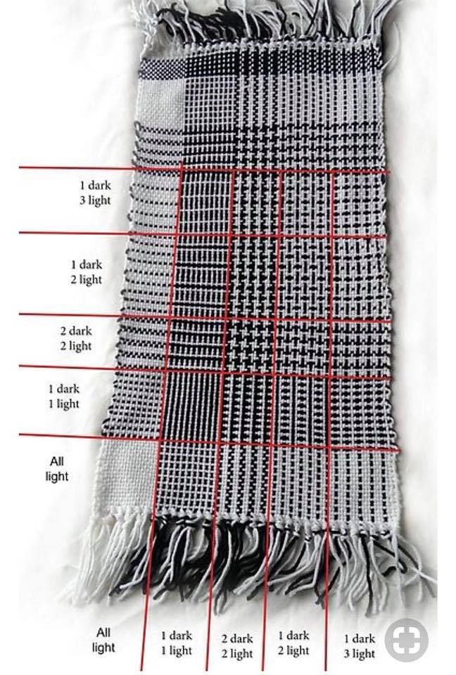 A Sampler Idea To See How Different Combinations Of Threads Produce