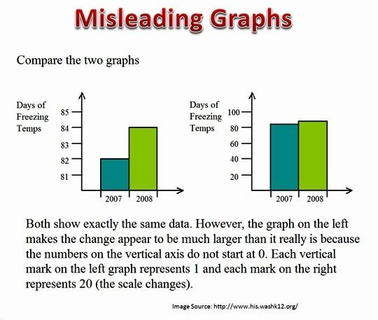 Image result for faulty survey questions statistics elementary
