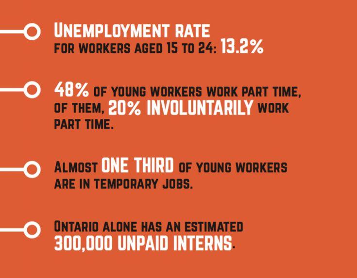Companies exploit millennials, pushing them toward poverty #precarity #precarious work