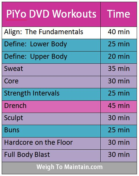 How long are PiYo workouts? This chart shows Beachbody DVD workout times for all of Beachbody's PiYo workouts.