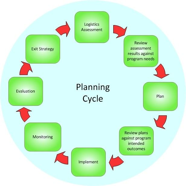 Great Simple Diagram Of Collaborative Planning