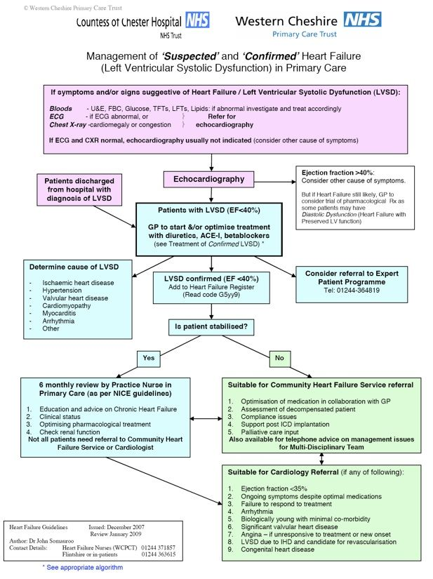 congenital heart failure symptoms - 617×825