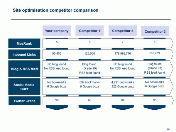 7 best Marketing   Competitor Analysis images on Pinterest - competitor matrix template