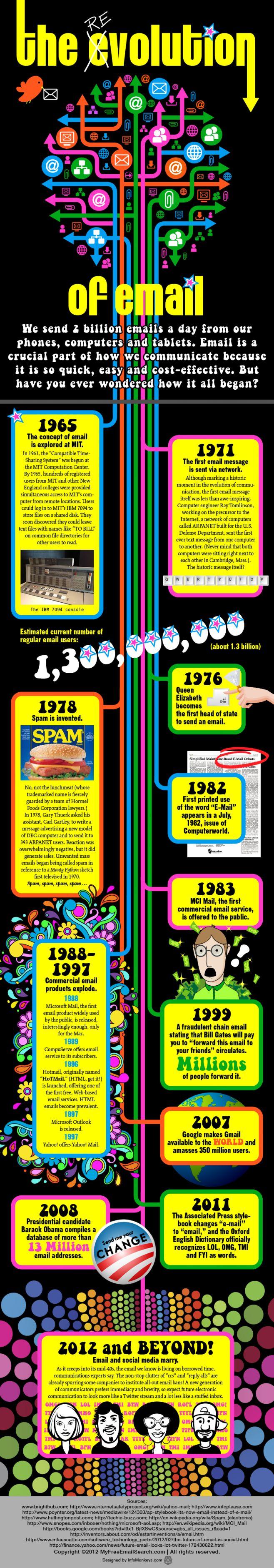 revolucionemail La (r)evolución del Email
