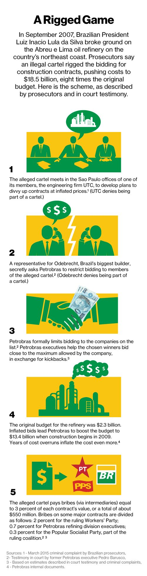 The Brazilian construction cartel - how it worked.
