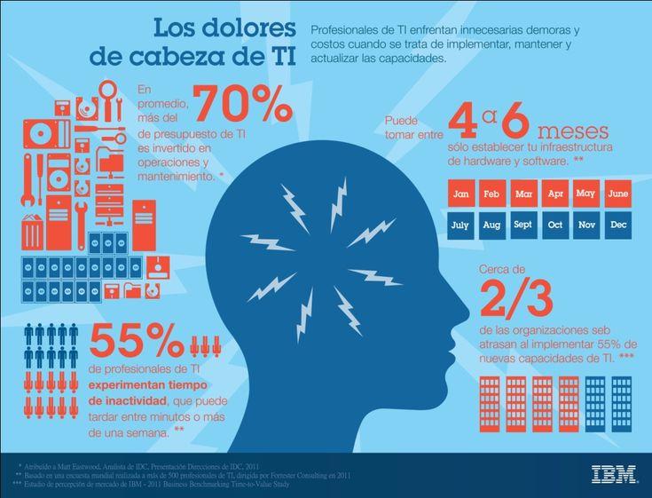 Los dolores de cabeza de las TI #infografia #infographic