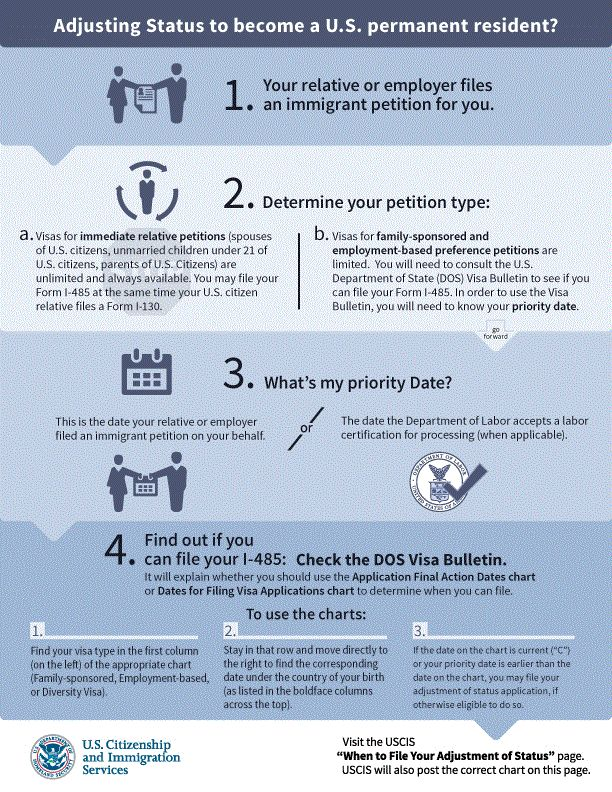 US Green Card Priority Dates | Green Card Lottery Articles