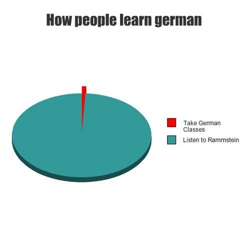 7 Cool New Ways to Learn German - heureka-conference.com