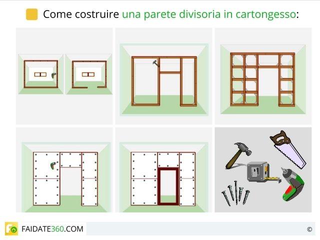 design in cartongesso : Come costruire una parete in cartongesso con la tecnica del fai da te ...