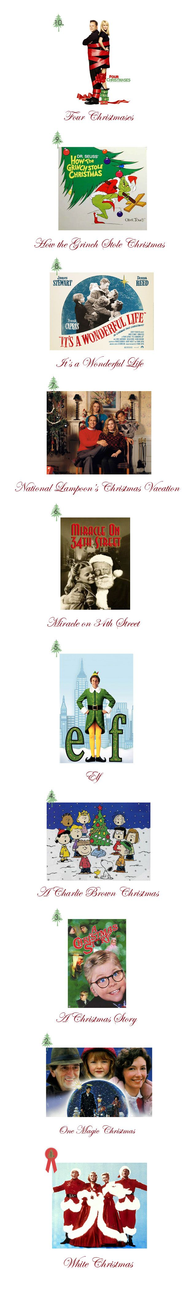 Top 10 Christmas Movies  1. White Christmas 2. One Magic Christmas 3. A Christmas Story 4. A Charlie Brown Christmas 5. Elf 6. Miracle on 34th Street 7. National Lampoon's Christmas Vacation 8. It's a Wonderful Life 9. How the Grinch Stole Christmas 10. Four Christmases