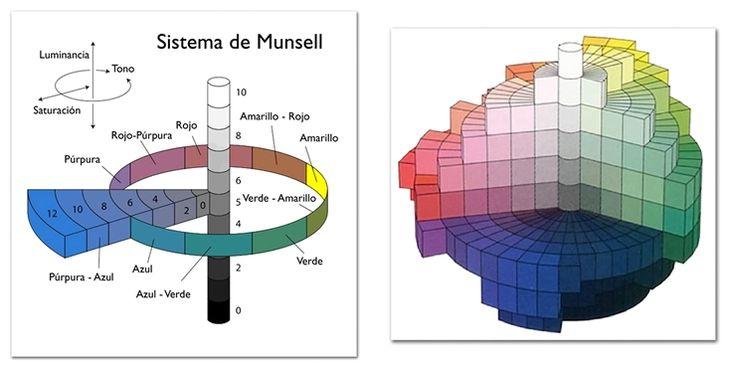 Sistema desarrollado por Albert Munsell. El HSL incorporado por Photoshop y Lightroom. TONO-SATURACIÓN-LUMINANCIA