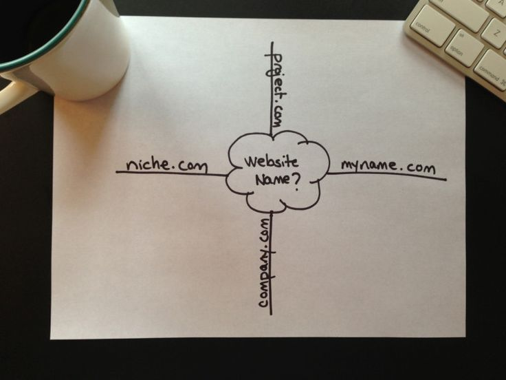 http://michaelhyatt.com/website-name.html 4 Name Options for Your Website -- 4 considerations in picking a website name