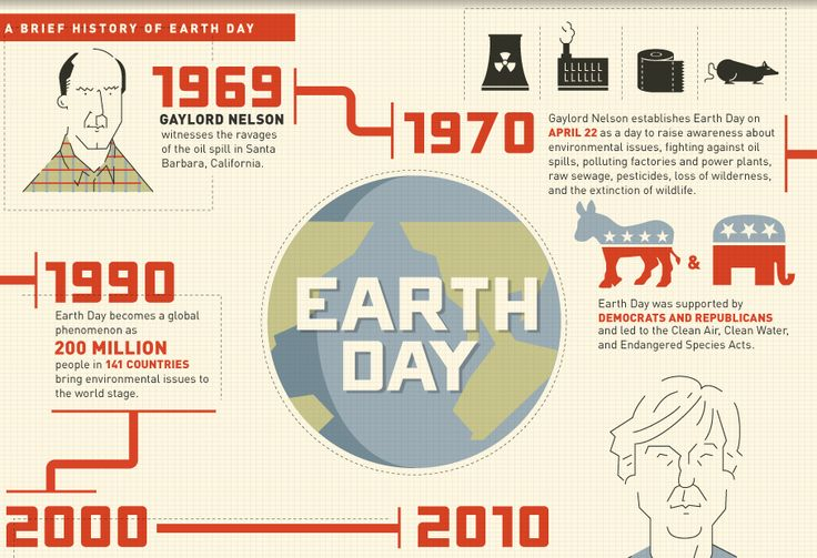 The History of Earth Day - liveabout.com