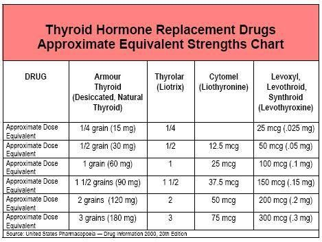 Conversion Chart for Armour Thyroid, Thyrolar, Synthroid, Etc. -- Thyroid Drug Database from Mary Shomon