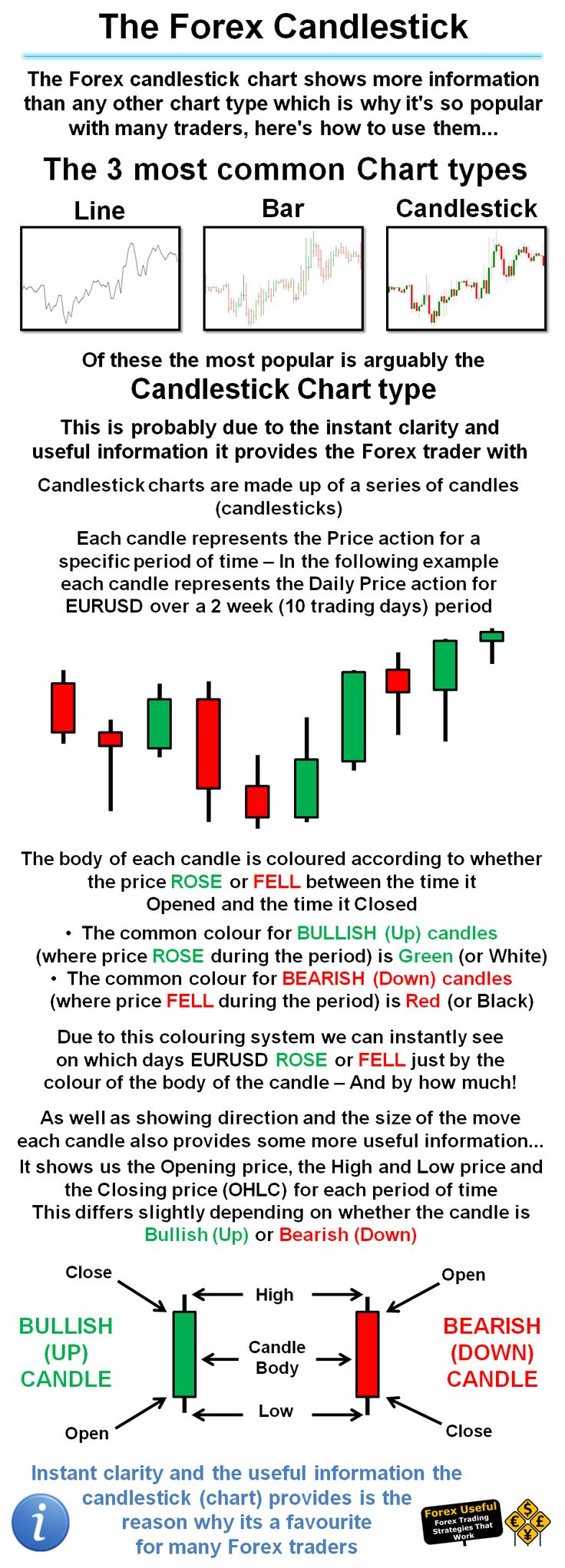 How to use candlesticks in forex trading