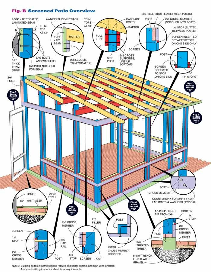 How To Build A Screened In Patio. Sunroom KitsPorch ...