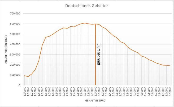 Die Verteilung der Gehälter in Deutschland. Der Durchschnitt liegt bei 3.000 Euro