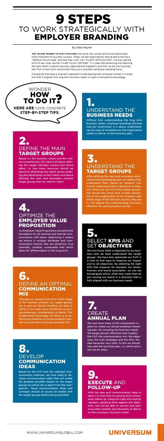 strategy for Employer Branding