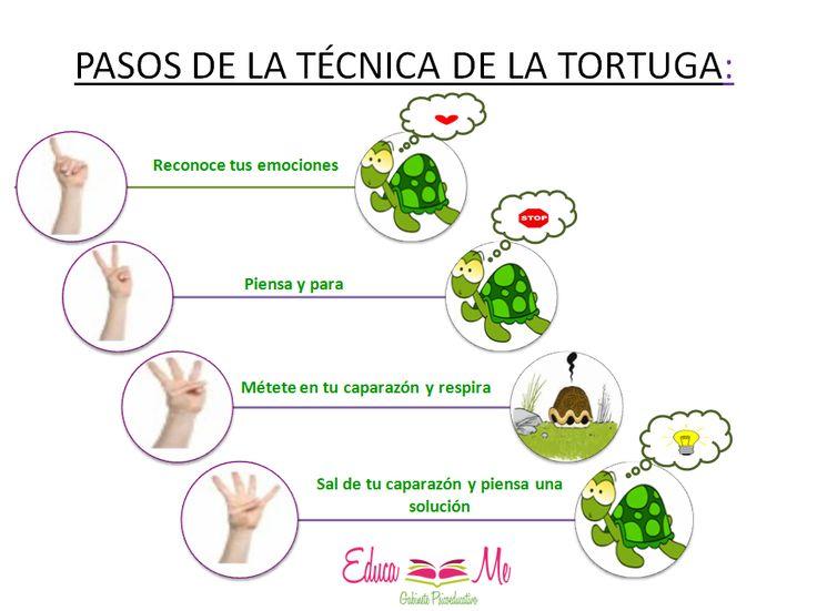 "Hola: Compartimos una infografía sobre ""Técnica de la Tortuga - Autocontrol de la Conducta Impulsiva en el Aula""."