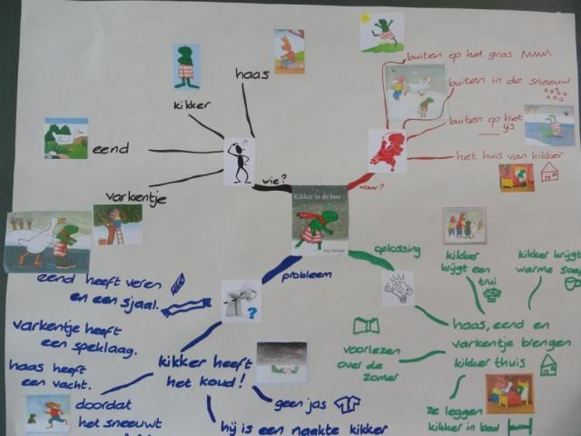 "project ""Kikker in de kou"", mindmap"