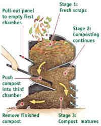 compost container ideas