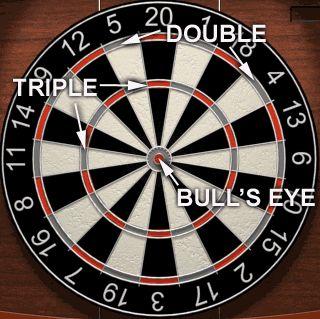 General rules of Darts